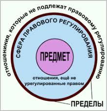 Правовое регулирование Википедия Предмет и пределы правового регулирования править править код
