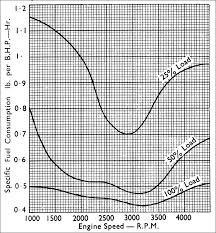 Cd Fuel Mileage Horsepower Torque Ram Air Measurements