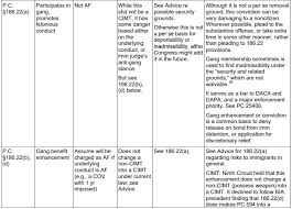 Crimes Of Moral Turpitude Quick Reference Chart