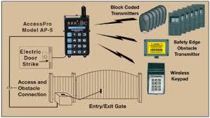 linear access control receiver ap 5 ap 5 graphic
