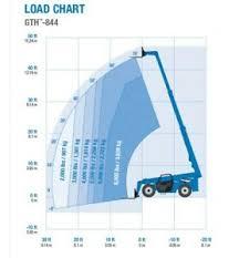 Genie 5519 Load Chart Details About Genie Gth 844 Telehandler Load Chart Decal Sticker Kit Set Lift Scissor Boom