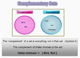 A Complement Venn Diagram Venn Diagrams Introduction Passys World Of Mathematics
