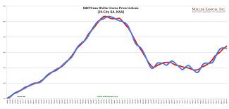 Case Shiller Index Chart Case Shiller Search Results Miller Samuel Real Estate