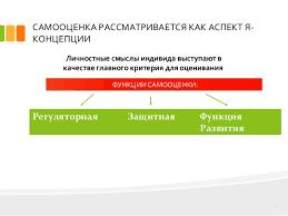 дипломная презентация по взаимосвязи самооценки и социально психологи  САМООЦЕНКА РАССМАТРИВАЕТСЯ