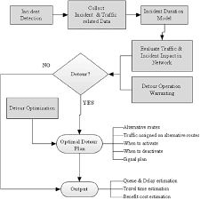 Incident Management Flow Chart Incident Management System Flowchart Download Scientific