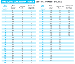 Gpa Conversion Chart College Board How Is The Sat Scored Scoring Charts