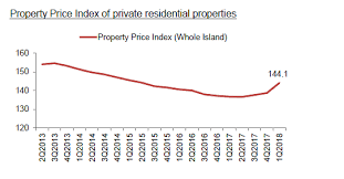 Hdb Resale Price Index Chart Why Is It That Private Property Prices Are Going Up Whilst