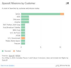 Spacex Chart Spacex Completes Another Successful Rocket Launch And