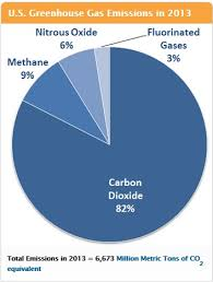 In the United States greenhouse gas emissions come primarily from the  burning of fossil fuels in energy use