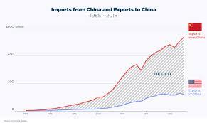 Us China Trade Deficit Chart Trade War New Tariffs Could Already Be Impacting Imports
