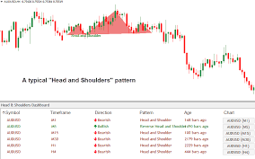Download Head And Shoulders Dashboard Indicator For High