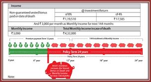 Bajaj Allianz Income Assure Plan Benefits Key Features