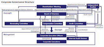 Sony Organizational Chart Visible Business Sony Corporate Governance Structure 2012