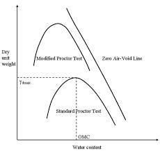 Soil Mechanics Lesson 14 Compaction
