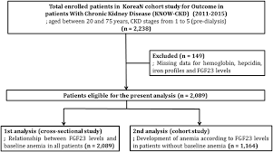 Flow Chart For Patients Enrollment And Analyses Download