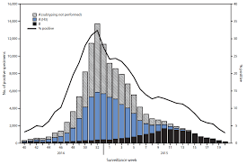 Flu Deaths By Year Chart Influenza Activity United States 2014 15 Season And