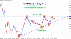 Forex Chart Patterns Strategy Gbp Jpy Forms Equal Highs And Higher Lows Ascending