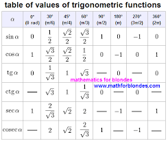 Cos Value Chart Sin Cos Tan 30 60 90 Google Search Trigonometric