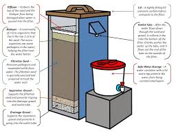 homemade water filter diagram. Homemade Water Filter Diagram For Sand Images Gallery