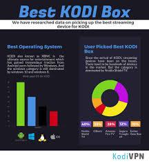 Best Kodi Xbmc Boxes December 2019 The 41 Best Kodi Boxes
