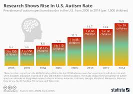 Chart Research Shows Rise In Autism Rate Statista