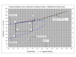Propane Enthalpy Versus Temperature Diagram Chem Eng Musings
