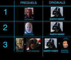 Star Wars Villain Chart Saved At The Movies