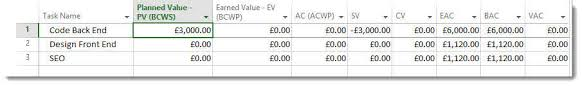Understanding The Earned Value Table In Ms Project