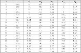 A2 Control Chart X Mr Control Chart Constants