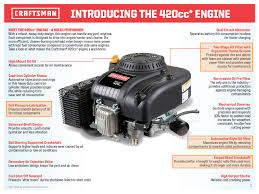 Sears   Craftsman Pressure Washer model 580752000 replacement moreover Craftsman 88394 28  Quiet 243cc Dual Stage Snowblower additionally Craftsman 29000 30  420cc 6 Speed Shift on the Go Rear Engine additionally  likewise  also interior  Craftsman lawn mower engine   faedaworks in addition Sears   Craftsman Pressure Washer model 580752070 replacement in addition Small Engines   » Basic Tractor wiring diagram as well Craftsman 917376080 Parts List and Diagram   eReplacementParts moreover interior  Craftsman lawn mower engine   faedaworks as well . on craftsman engines breakdown