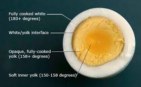 Boiling Eggs Chart How To Make Perfect Hard Boiled Eggs The Food Lab