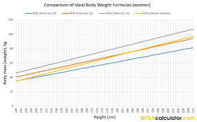 Ideal Weight Calculator Calculates Your Ideal Body Weight