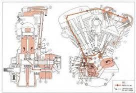 similiar shovelhead engine diagrams keywords shovelhead engine diagrams