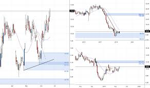 Ge 20 Year Stock Chart Ge Stock Price And Chart Nyse Ge Tradingview Uk