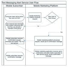 Create Cash Flow Diagram Excel Excel Projections Create A Cash Flow Projection In Minutes Personal