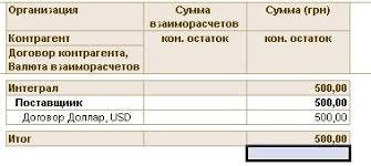 Расчет курсовой разницы УТ УТП Видно что сумма задолженности в долларах равна 0 а сумма задолженности в гривнах стала переплатой на 500 грн