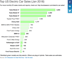 Big Auto We Have A Problem Us Electric Car Sales Report