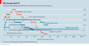 Global Interest Rates Chart Comments On Exit Pursued By Bear The Economist