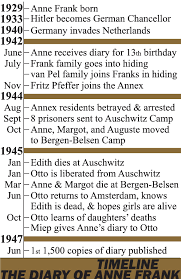 diary of anne frank timeline homeschool anne frank diary of anne frank timeline homeschool anne frank timeline and homeschool