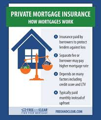 Comprehensive Mortgage Calculator What Is Pmi Mortgage Help Everything You Need To Know