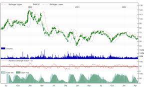 svg charting data visualization net c charts exe svg html5
