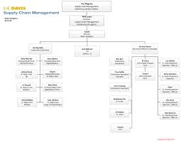 Supply Chain Organization Chart Best Picture Of Chart