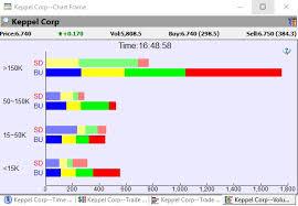 Price Distribution Chart Help Centre Shareinvestor Station
