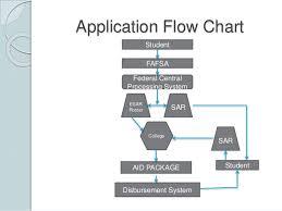 Fafsa Flow Chart Financial Aid Workshop Presentation 2016
