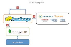 _imageshadoop etl to mongodb teradata etl tools
