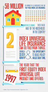 Life Insurance Infographic Over The Last Few Decades Index