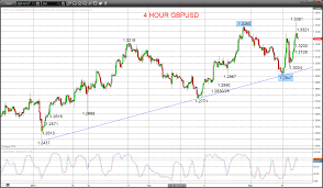 Gbpusd Shift Back Bullish Eurusd Rebounds After Bear Signal