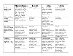 Arvc Chart