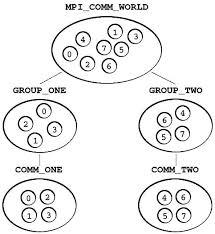 mpi comm size comm_group jpg