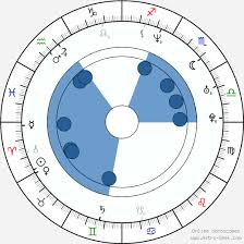 Anthony Mandler Birth Chart Horoscope Date Of Birth Astro